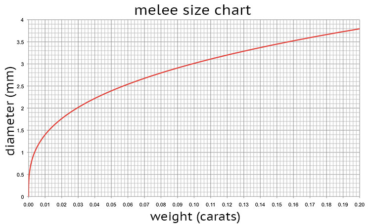 Melee Size Chart