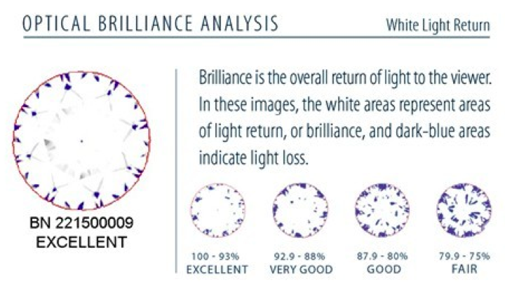Optical Brilliance Analysis