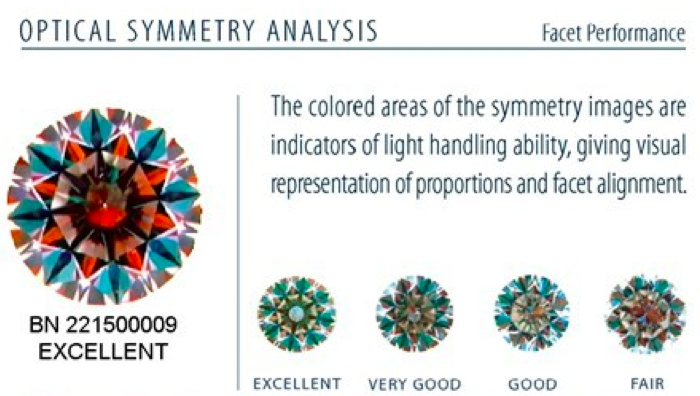 Optical Symmetry Analysis