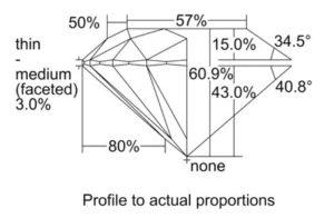 How to Pick a Round Diamond