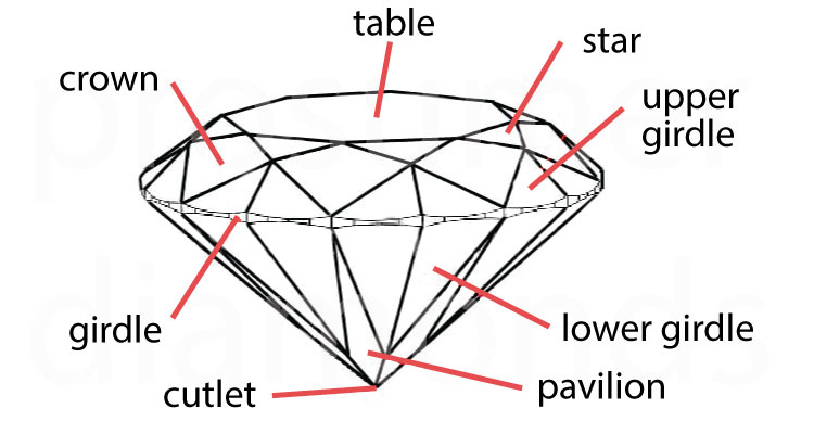 Diamond Proportions1