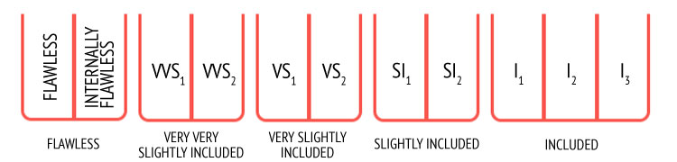 Clarity-Chart-Image1