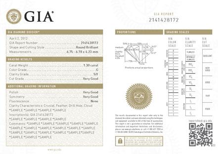 GIA dossier