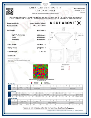 princess cut sample age report