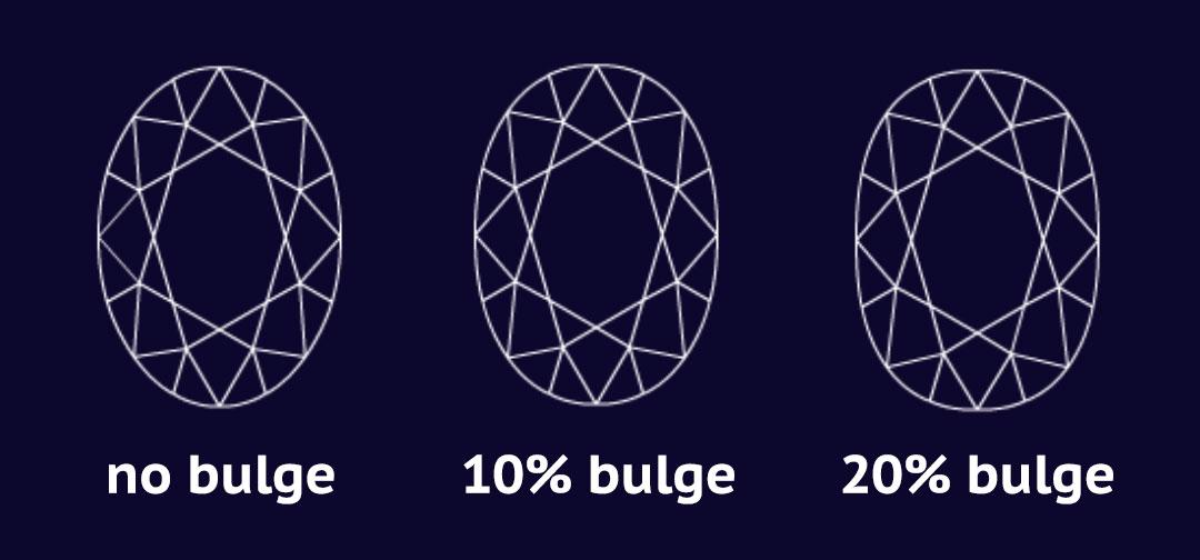 Oval-Bulge-Factors