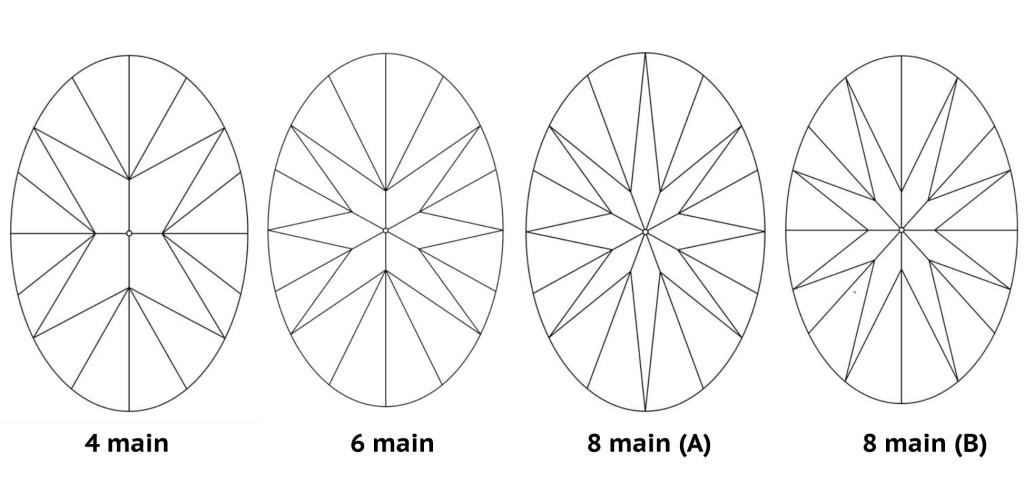 oval pavilion types