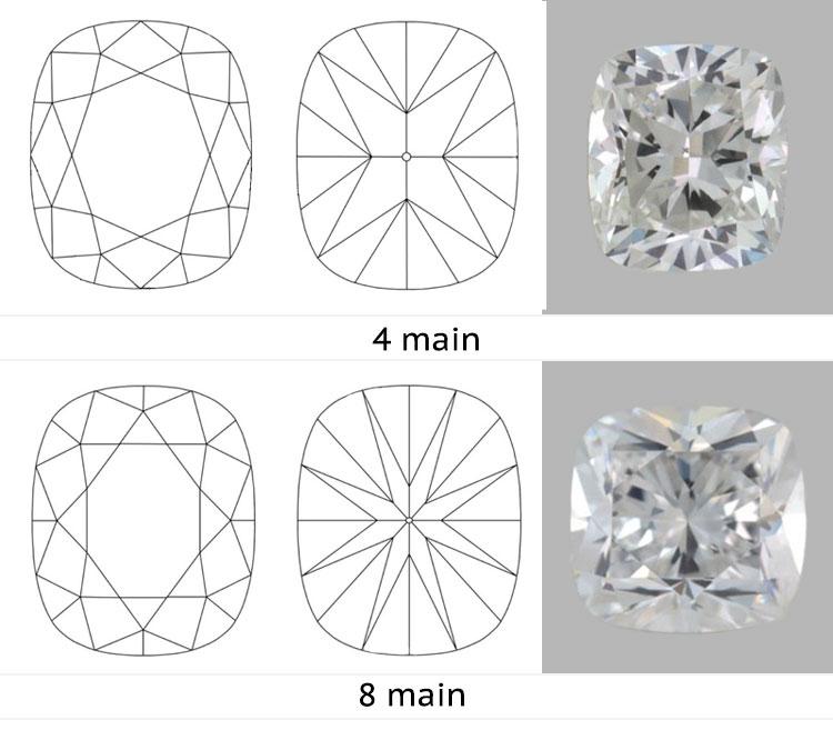 The Cushion Cut Prosumer Diamonds