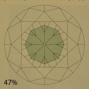 47 percent pavilion
