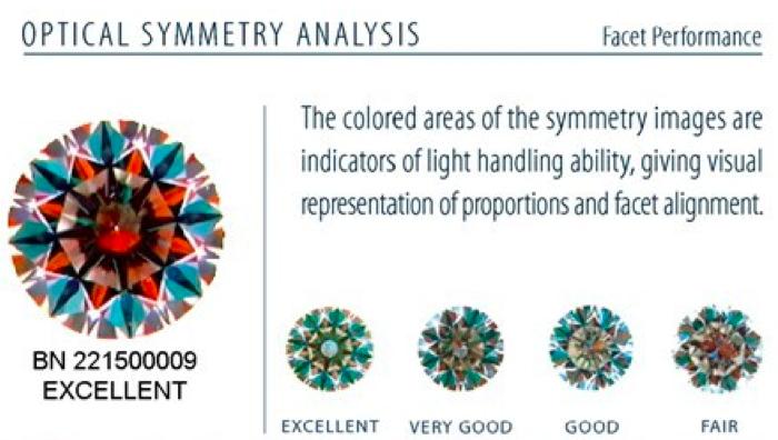 Optical Symmetry Analysis