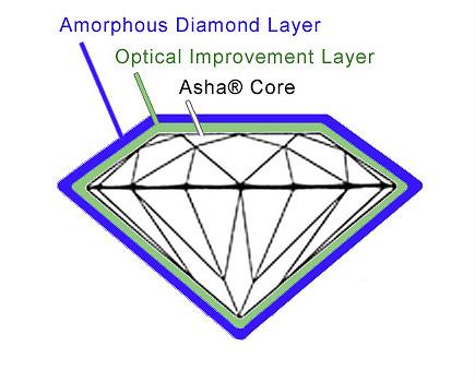 asha design