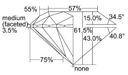 gia diagram